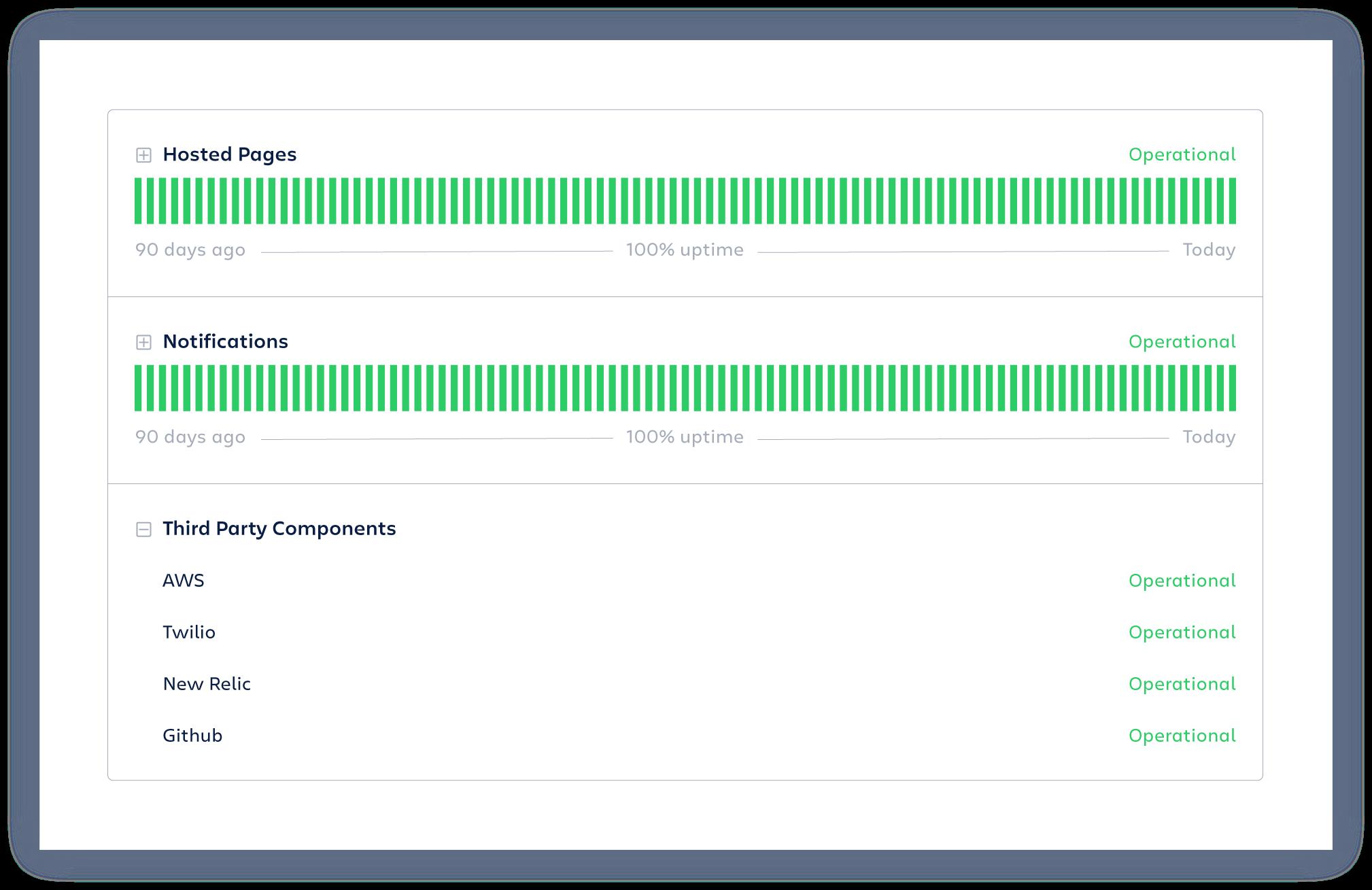 Окно с информацией о состоянии и времени бесперебойной работы различных компонентов, например размещенных страниц и уведомлений