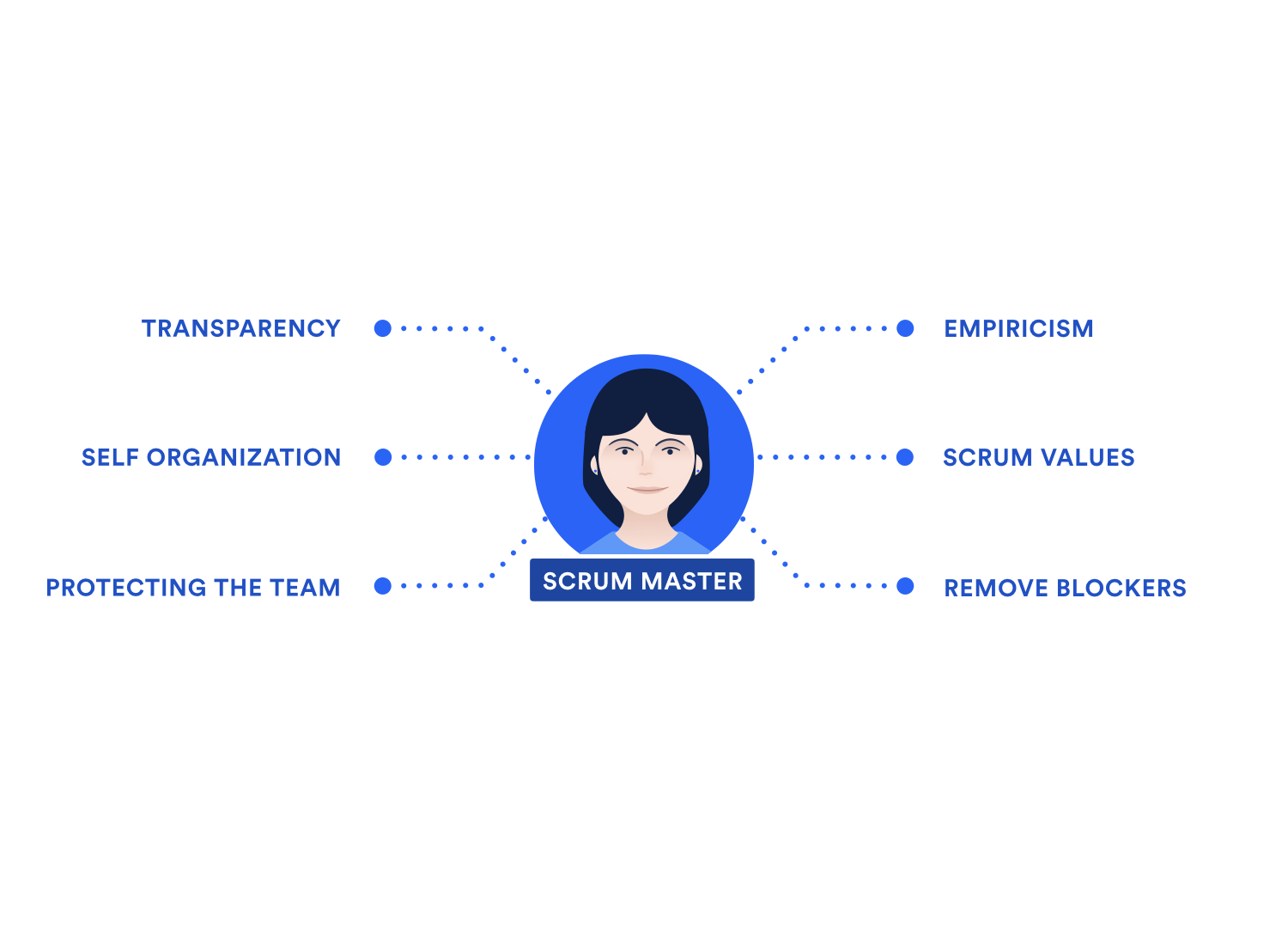 A diagram showing the scrum master's responsibilities: Transparency, Empiricism, Self organization, Scrum values, Protecting the team, Remove blockers.