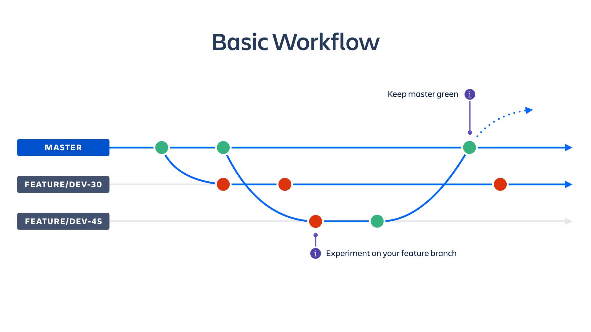Diagramme des workflows de base| CI/CD Atlassian