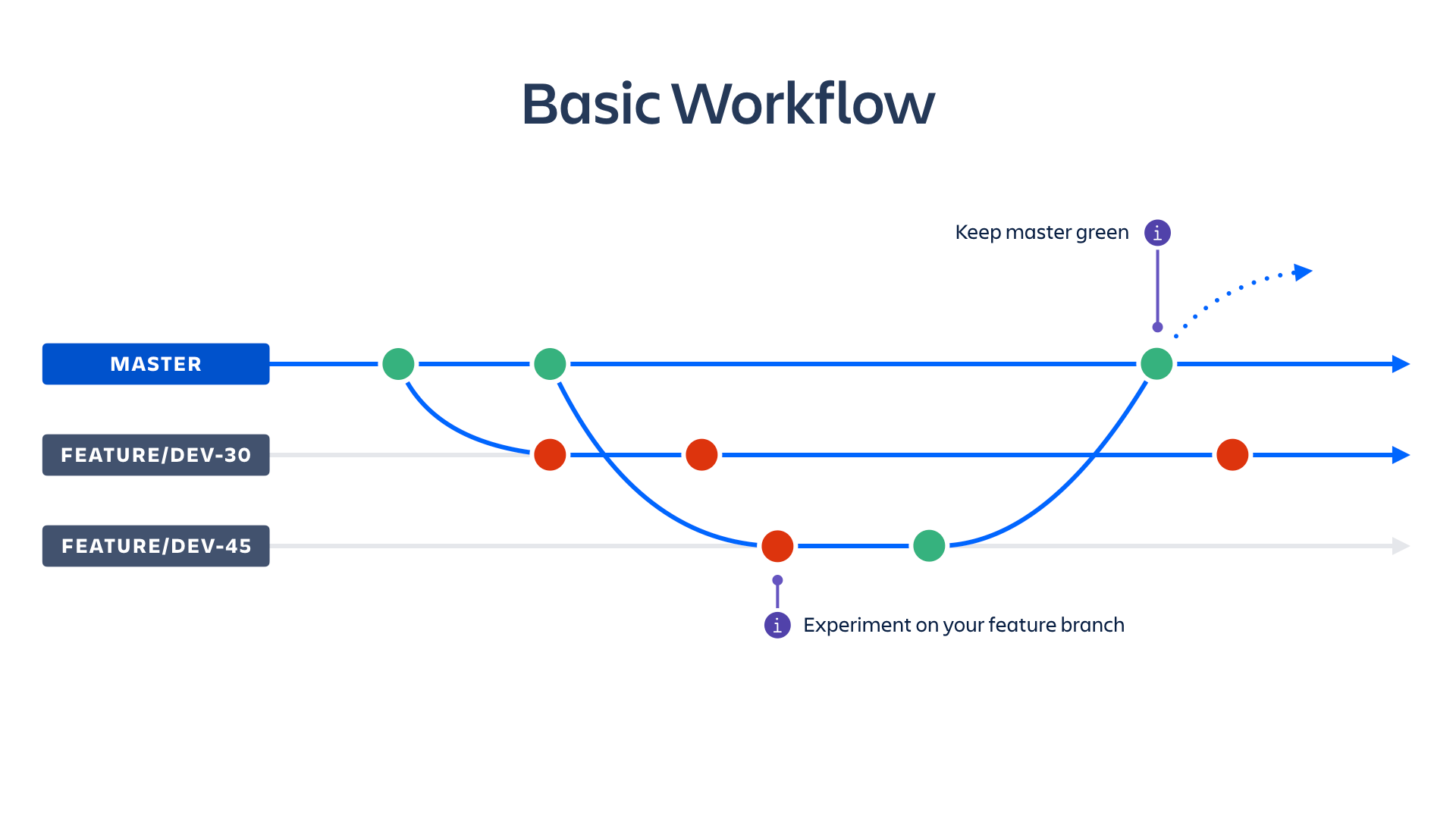 Captura de pantalla de flujo de trabajo básico | CI/CD de Atlassian