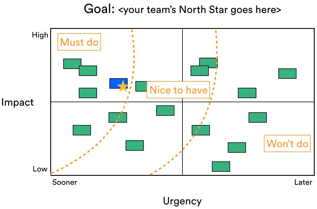 Prioritization matrix that includes requests from other teams