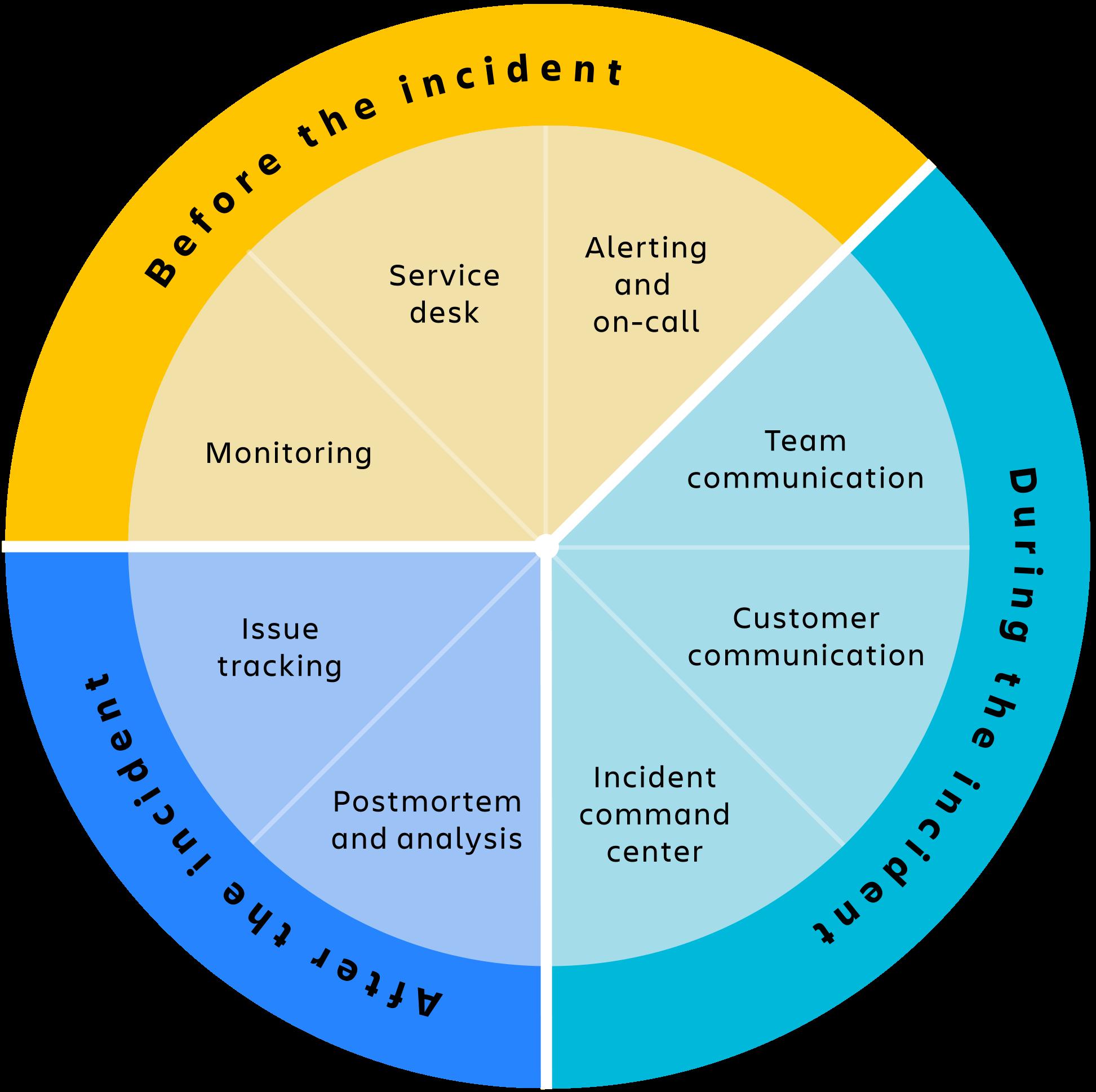 Ilustração do ciclo do gerenciamento de incidentes
