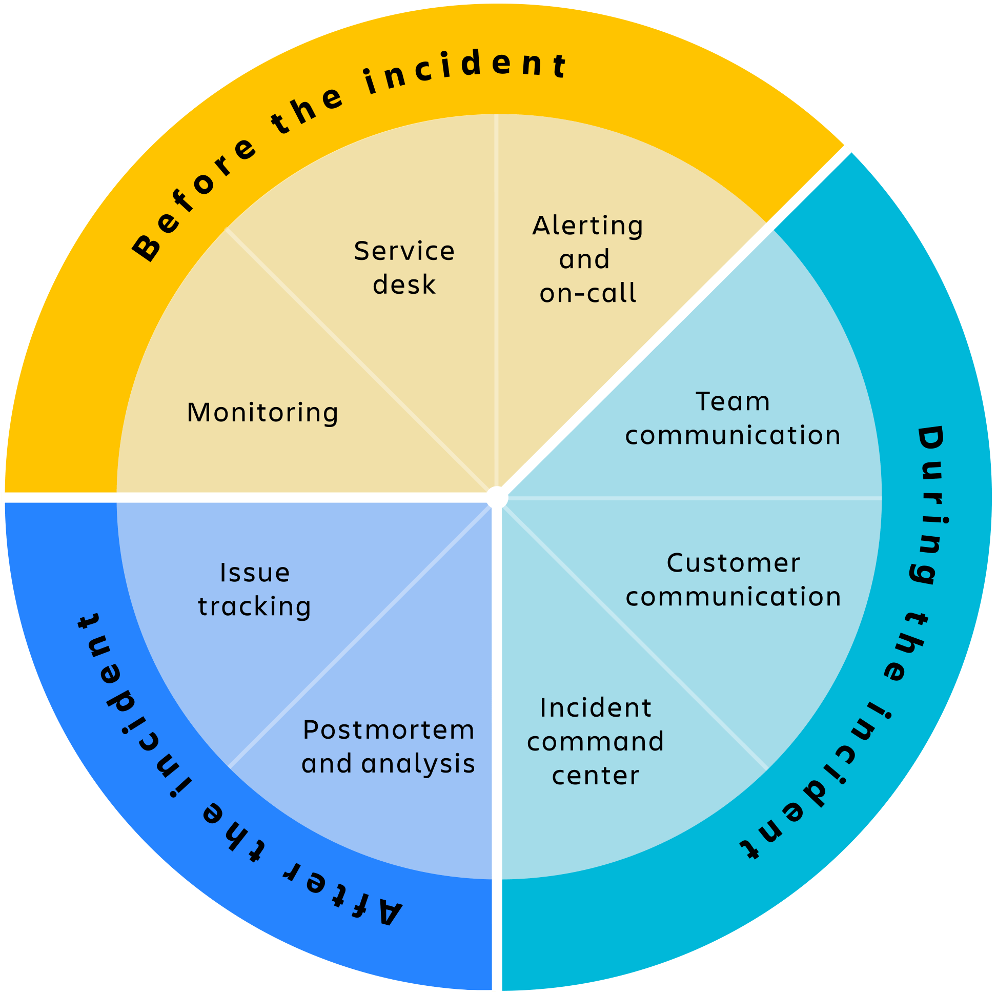 Incident management cycle illustration
