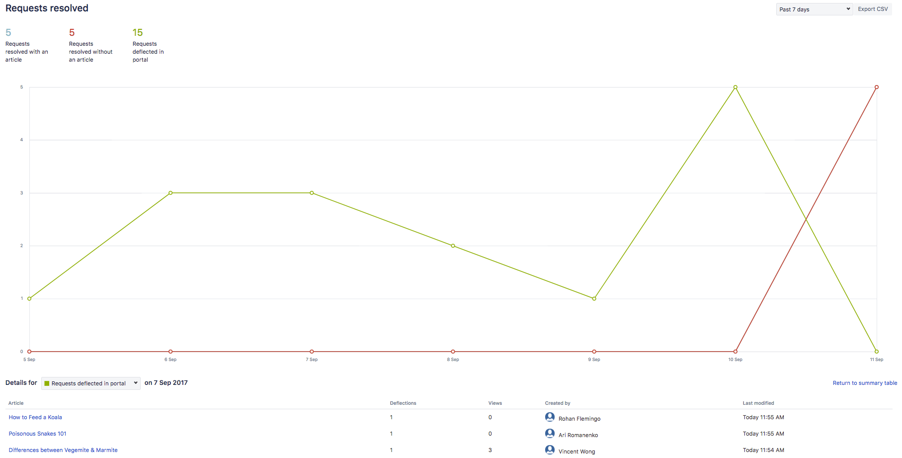 Requests resolved graph