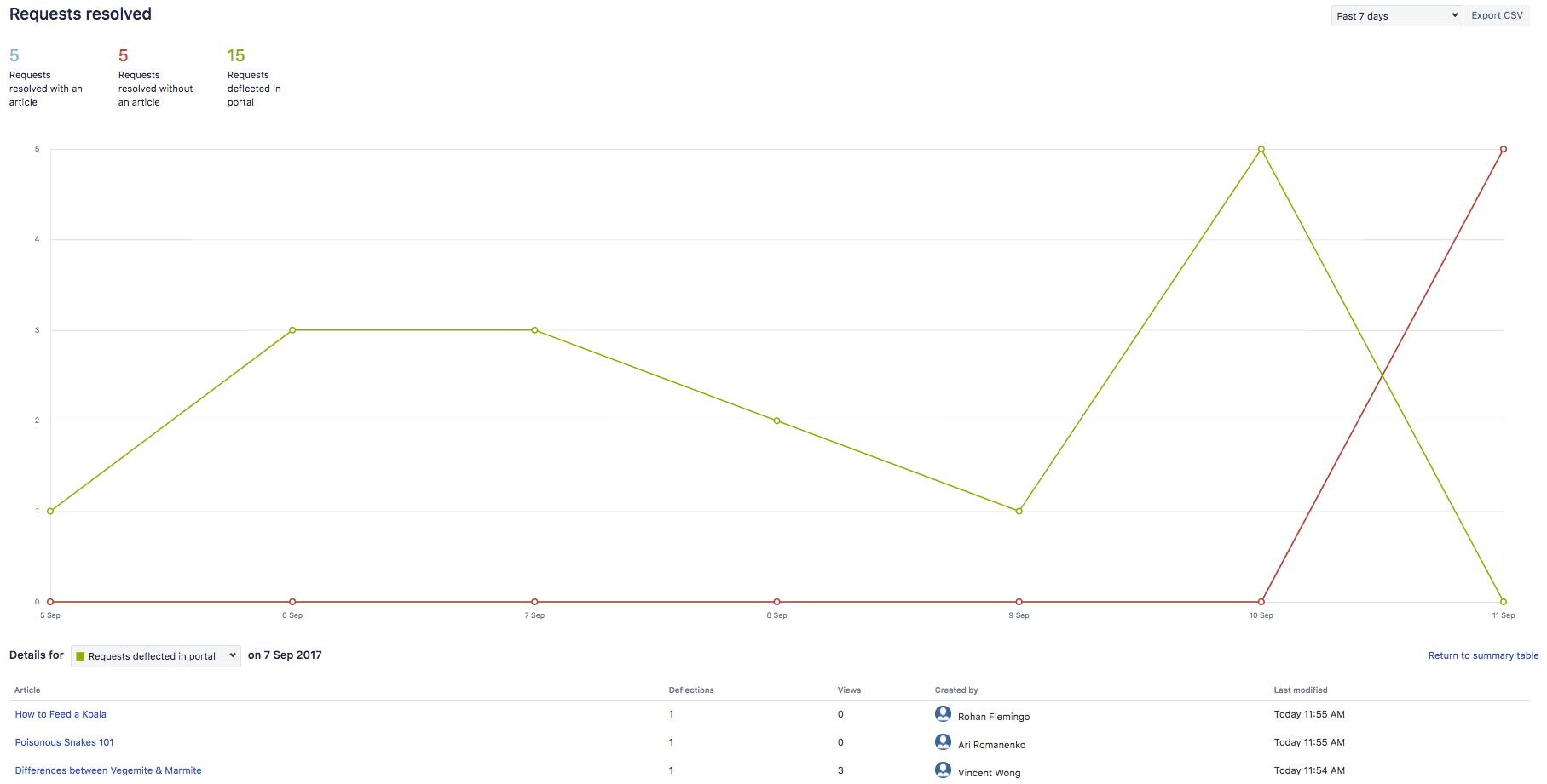 解決されたリクエストのグラフ