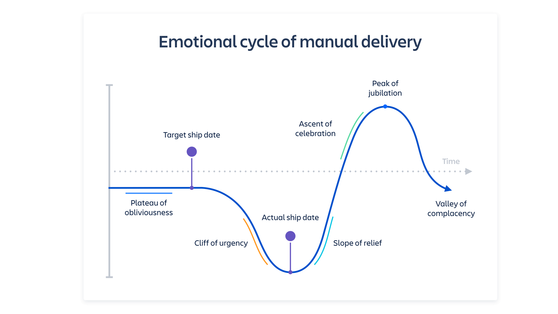 Emotional cycle of manual delivery screenshot | Atlassian CI/CD