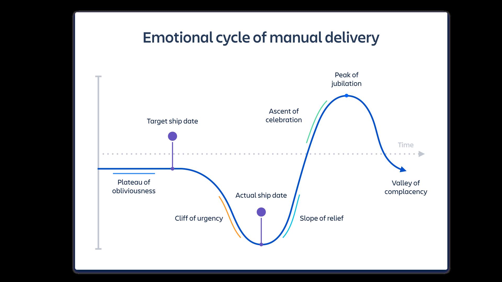 Emotional cycle of manual delivery screenshot | Atlassian CI/CD