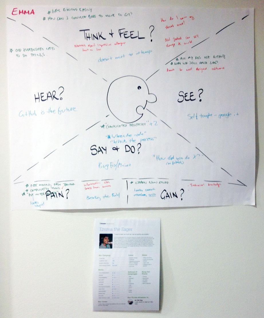 Um exemplo de mapa de empatia da equipe do Bitbucket.
