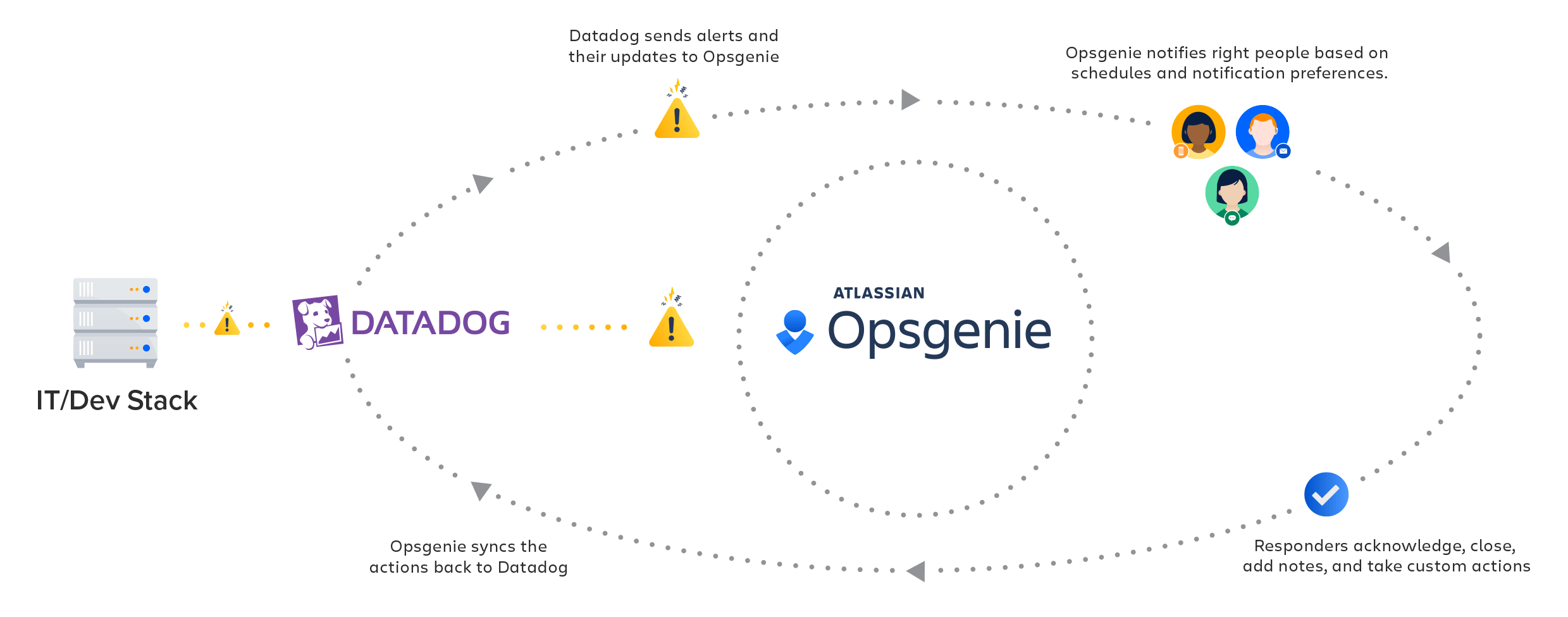 Datadog Opsgenie integration diagram