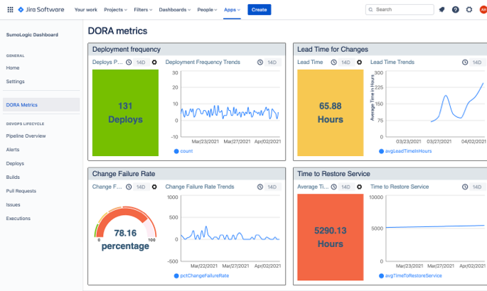 Seamless integration with Sumo Logic and Jira Software Data