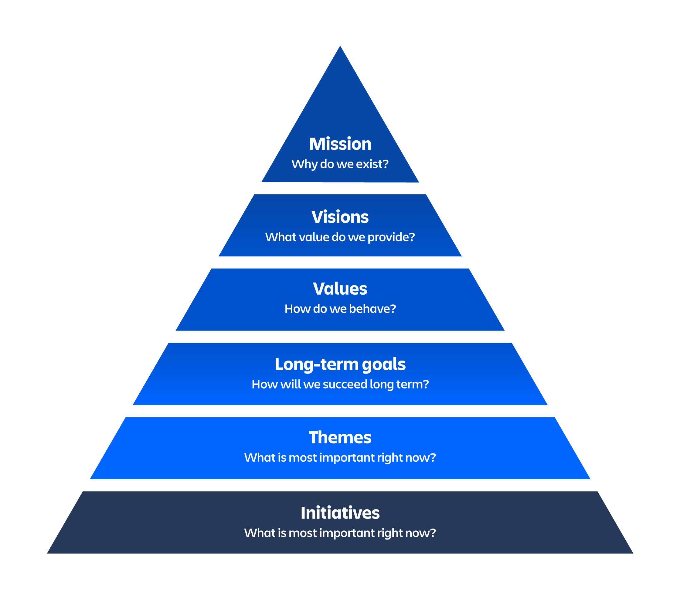 Lean portfolio management pyramid with mission at the top and initiatives at the base