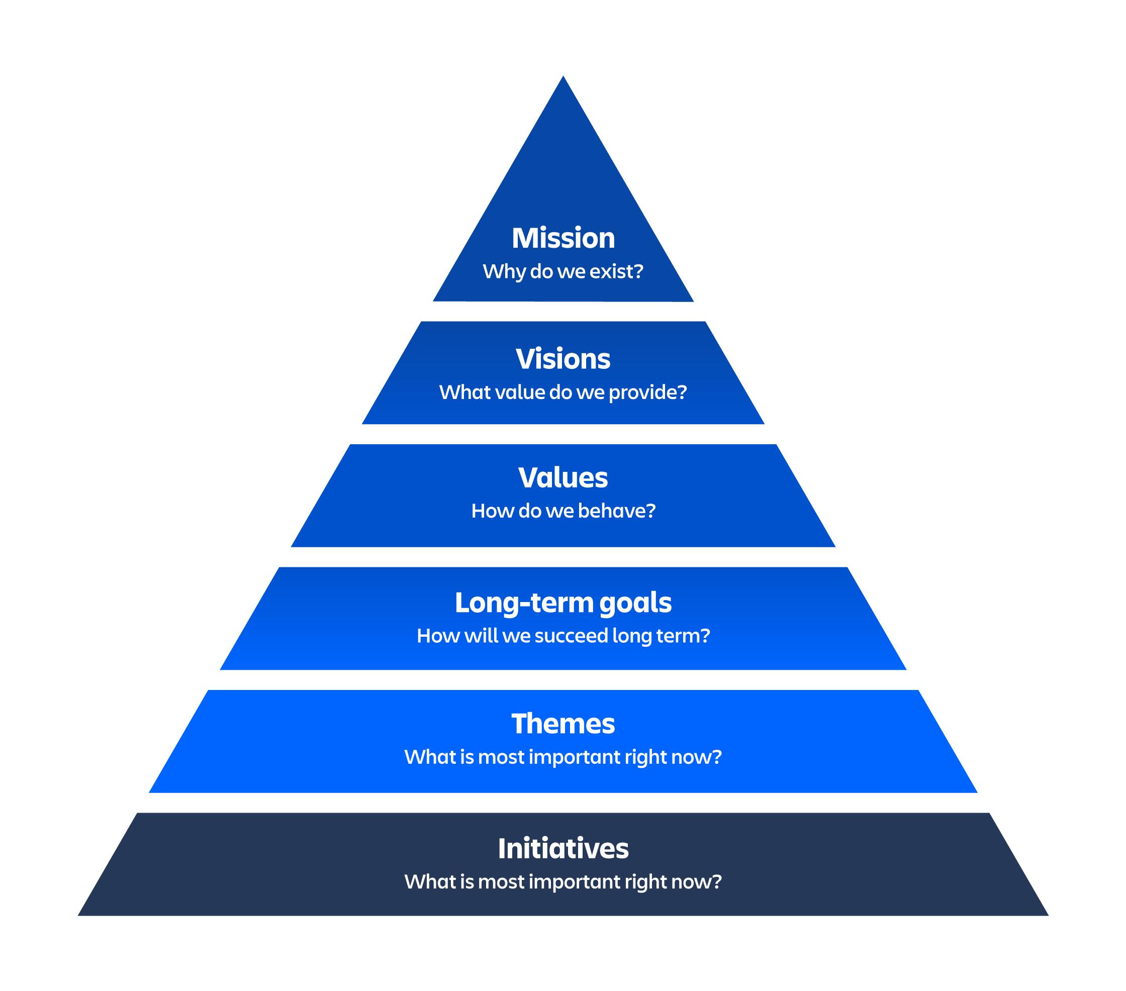 A pirâmide de gestão de portfólio enxuto com a missão em seu topo e as iniciativas na sua base