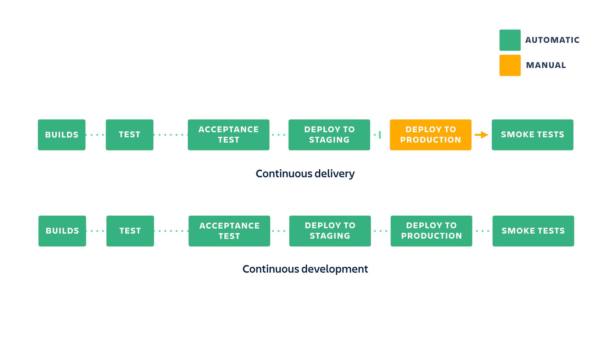 Diagrama mostrando a diferença entre implementação contínua e desenvolvimento contínuo | Atlassian CI/CD