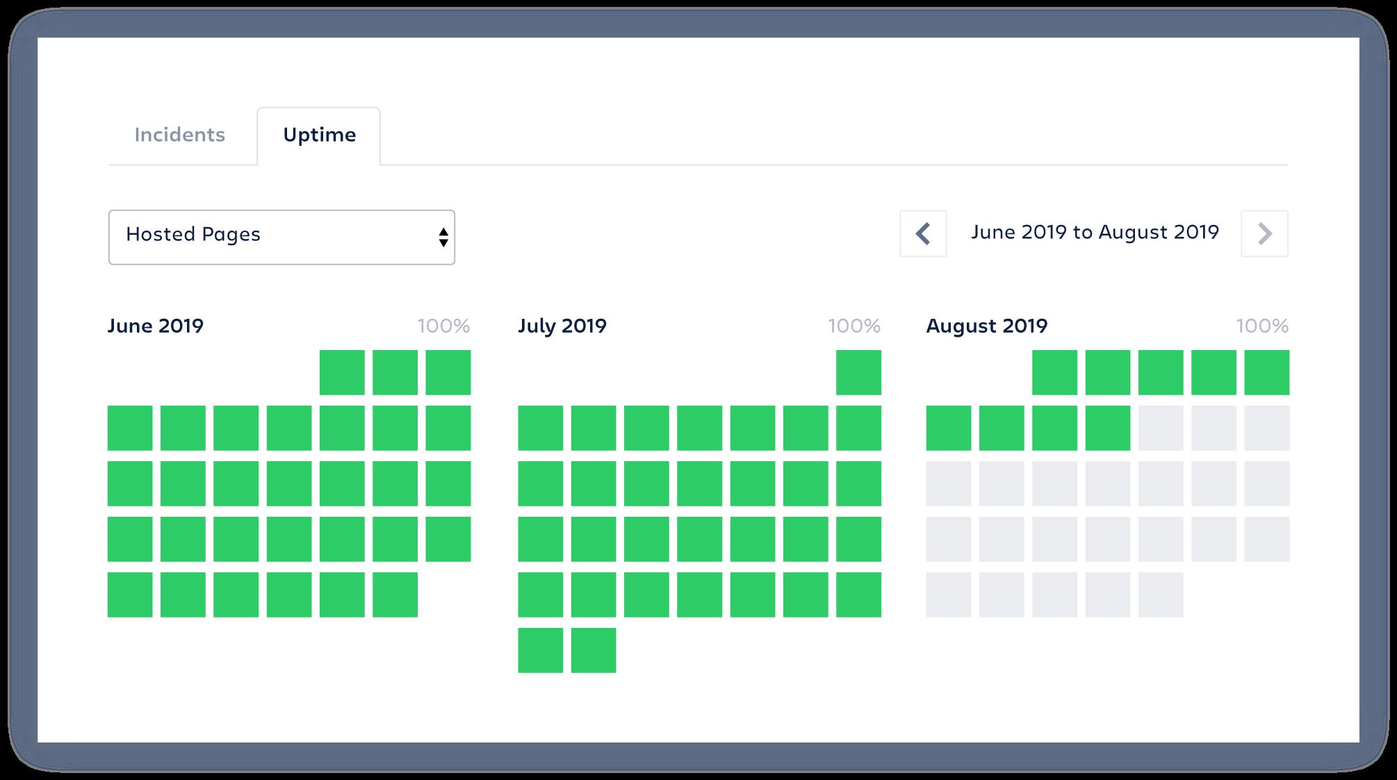 Kalendarz z dniami działania usługi zaznaczonymi na zielono na przestrzeni kilku miesięcy