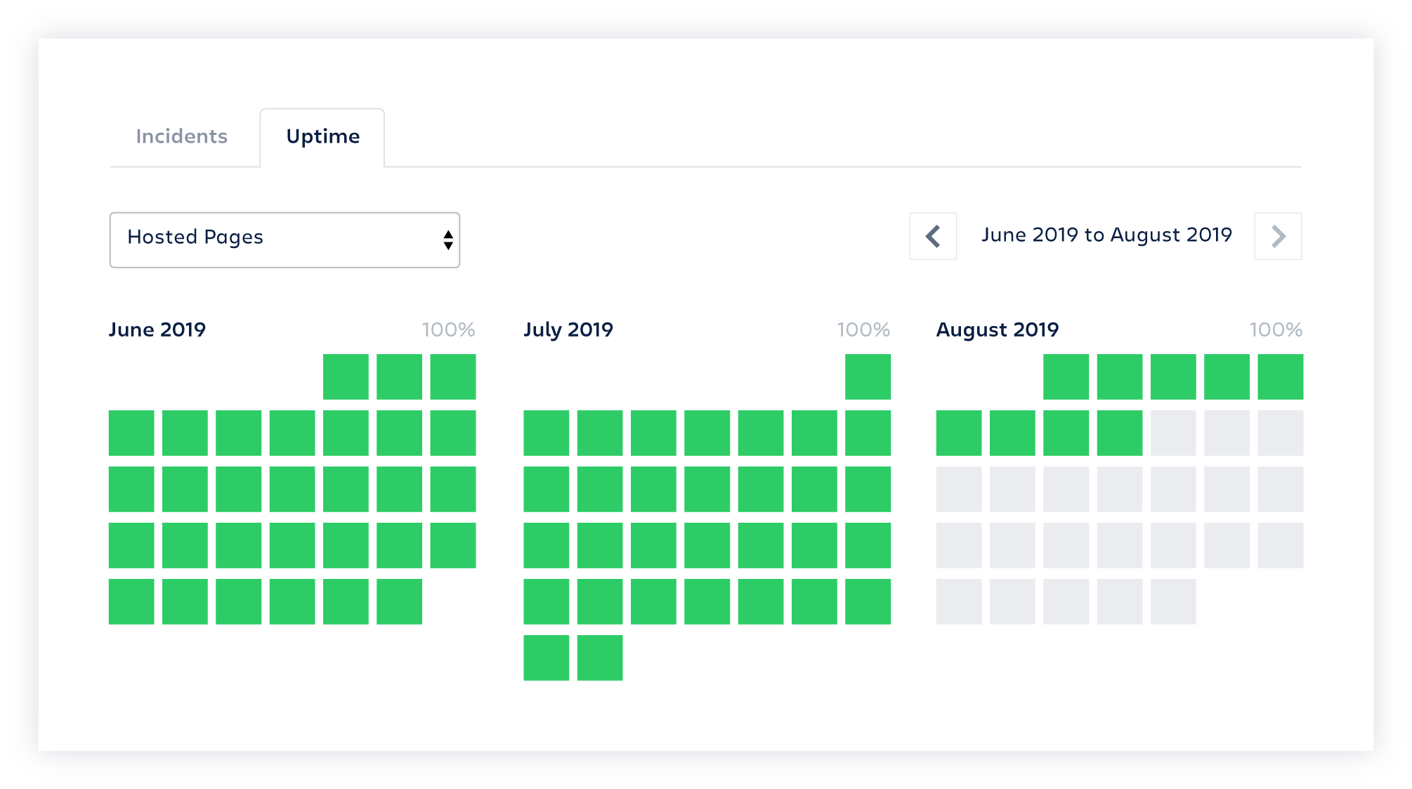 Calendar showing the days of uptime in green across various months