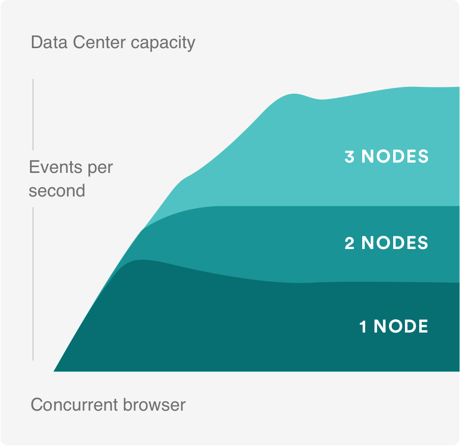 Performance at scale