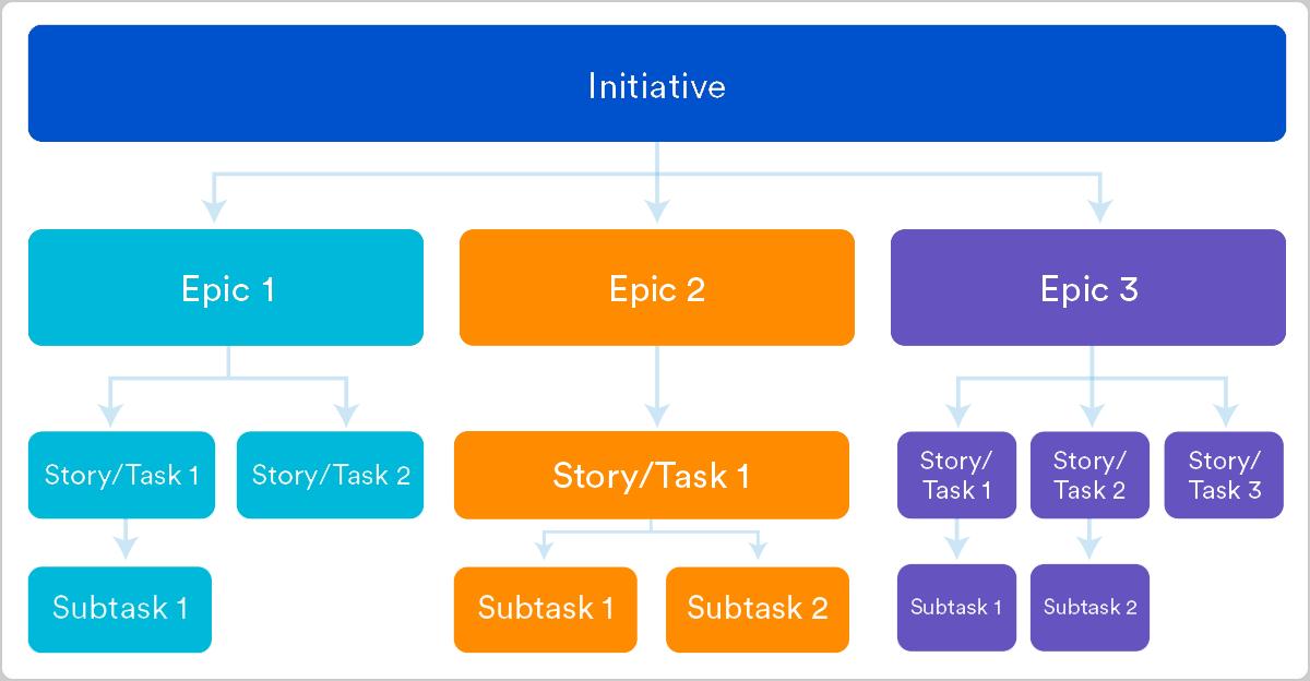 Epics frente a historias y frente a temas ágiles | Orientador ágil de Atlassian