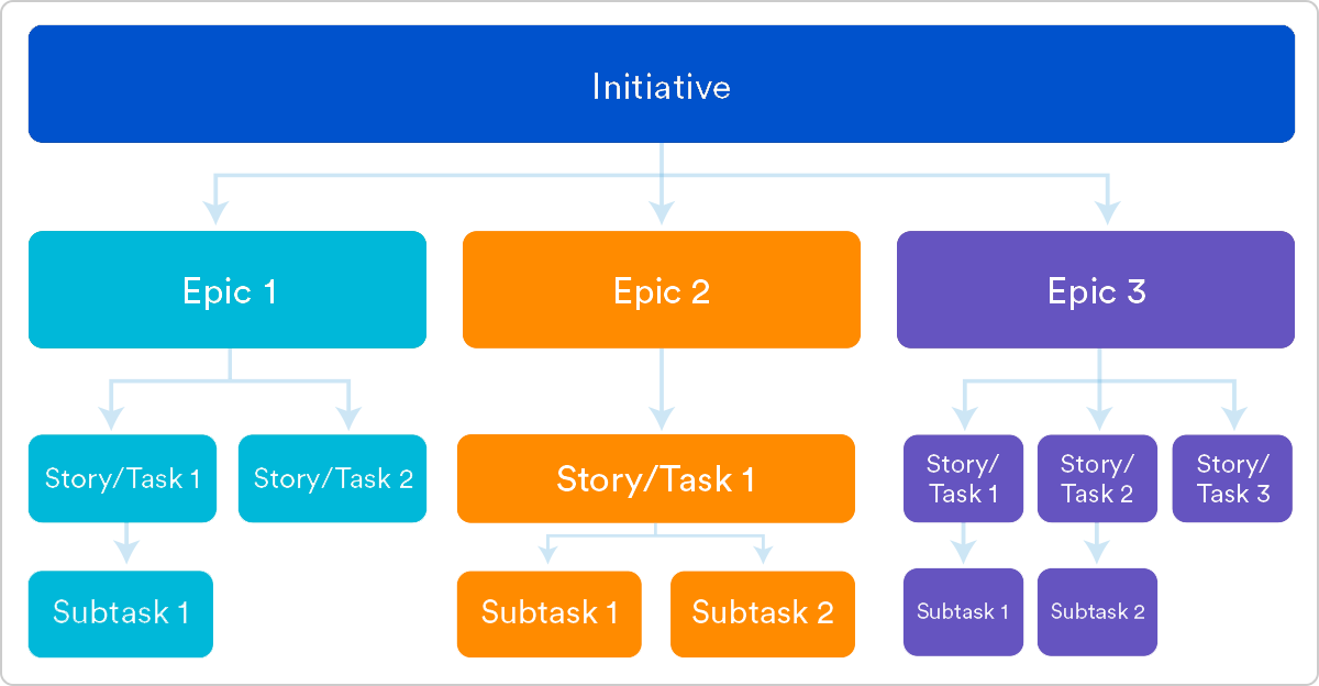 Epics, User Stories, Versions, and Sprints | Atlassian