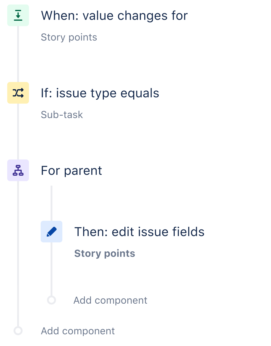 A Jira automation rule that shows how to sync parent and subtasks and sum up the story points
