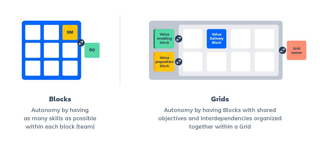 Portfolio for Jira によるチームの大規模な再編成を表すイラスト