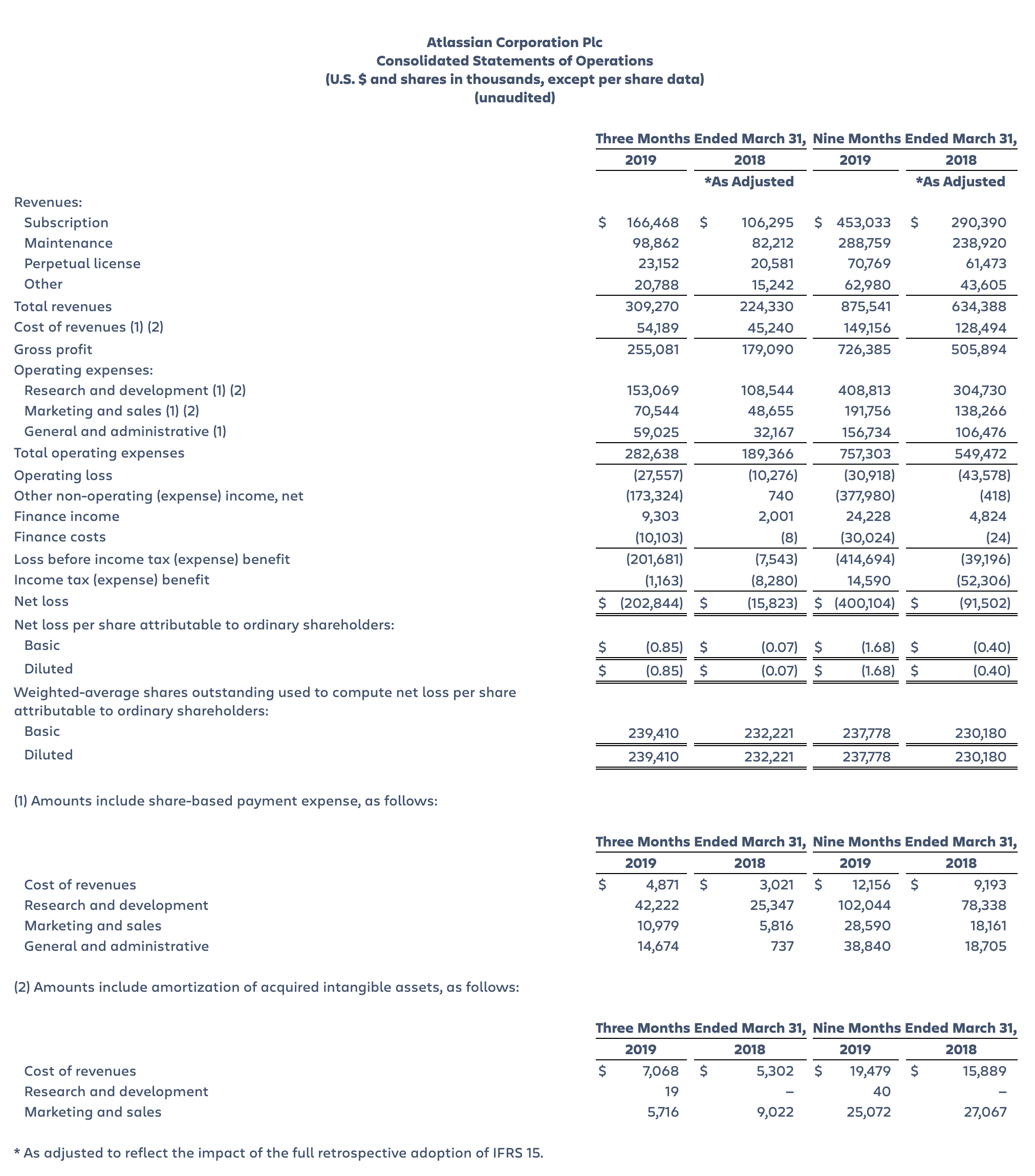 Atlassian Corporation Plc Consolidated Statements of Operations