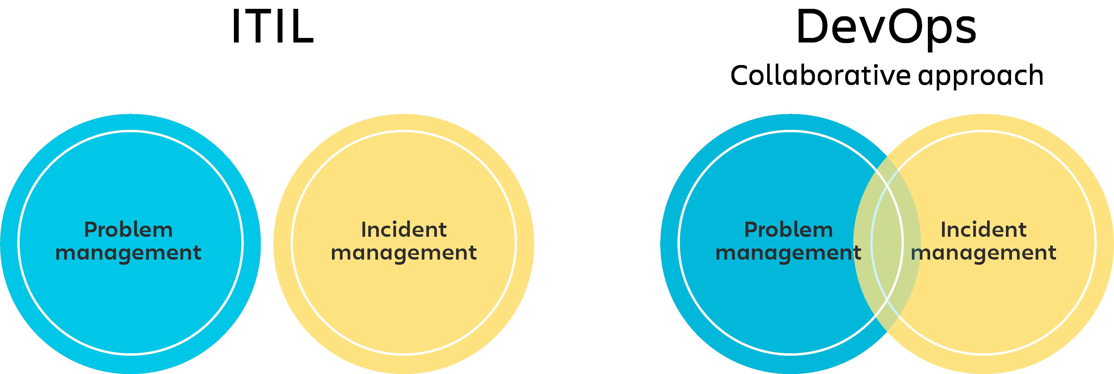 Gráfico de ITIL con un diagrama de círculos independientes para la gestión de incidentes y la gestión de problemas, y gráfico de DevOps en forma de diagrama de Venn para la gestión de incidentes y problemas