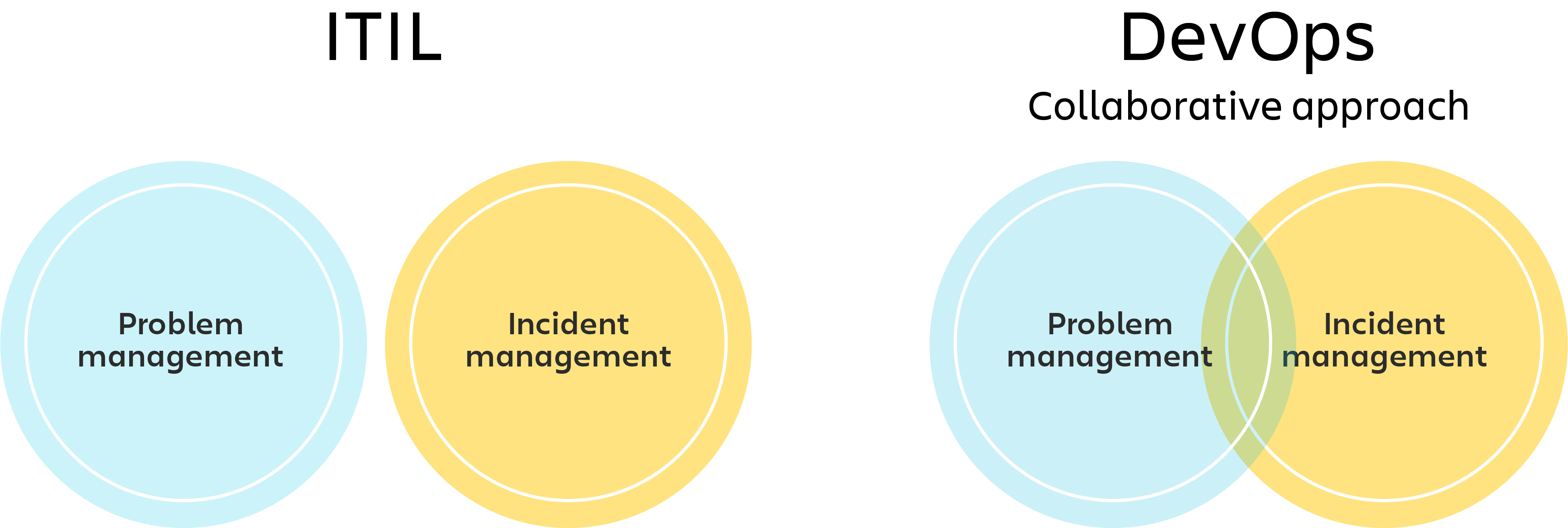 ITIL-Diagramm mit separaten Problem- und Vorfallmanagement-Kreisen und DevOps-Diagramm mit Venn-Diagramm des Problem- und Vorfallmanagements