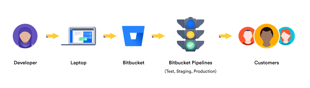 A diagram showing a continuous delivery pipeline | Atlassian CI/CD