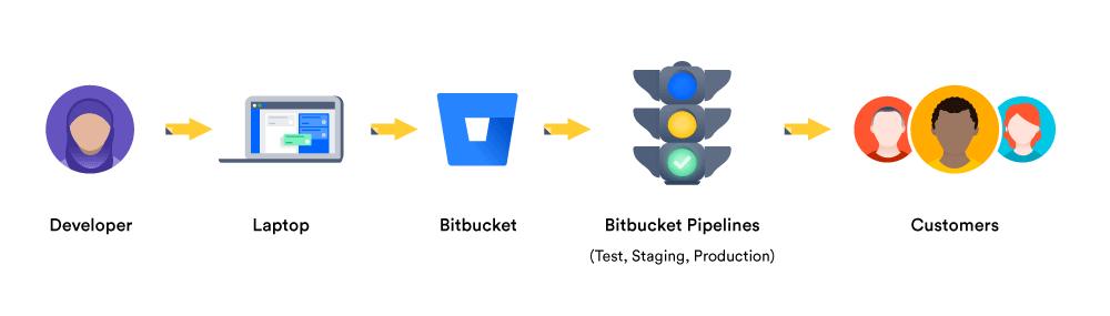 Um diagrama mostra um pipeline de entrega contínua   Atlassian CI/CD