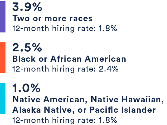 3.9% Two or more races, 2.5% Black or African American, 1.0% Native American