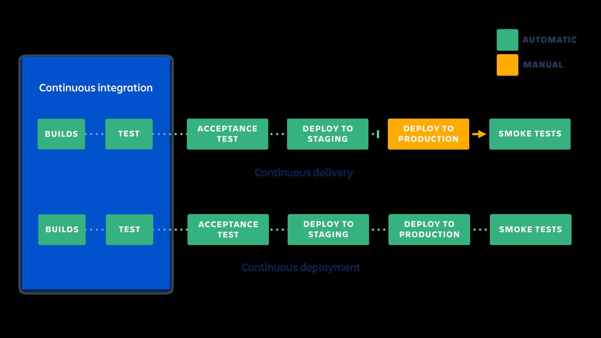 ¿Qué diferencias hay entre la integración continua, la entrega continua y la implementación continua? | CI/CD de Atlassian