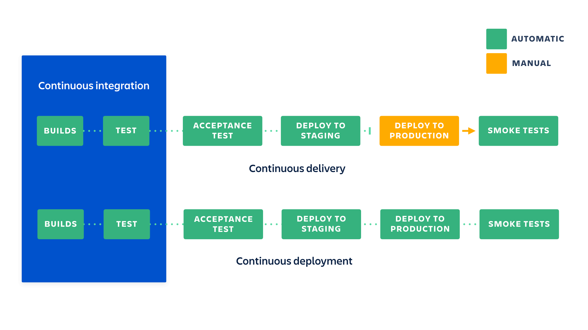 What are the differences between continuous integration, continuous delivery, and continuous deployment?   Atlassian CI/CD