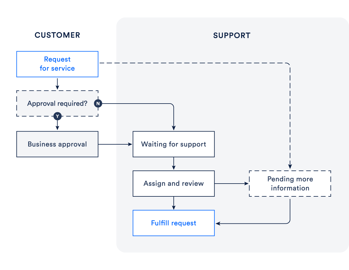 Diagram showing a service request flow