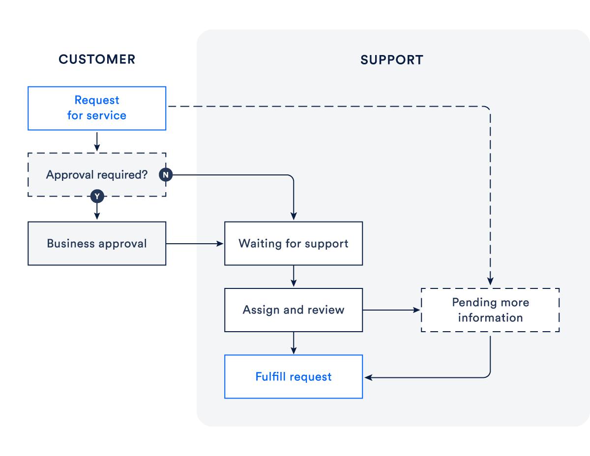 Diagrama mostrando um fluxo de solicitação de serviço