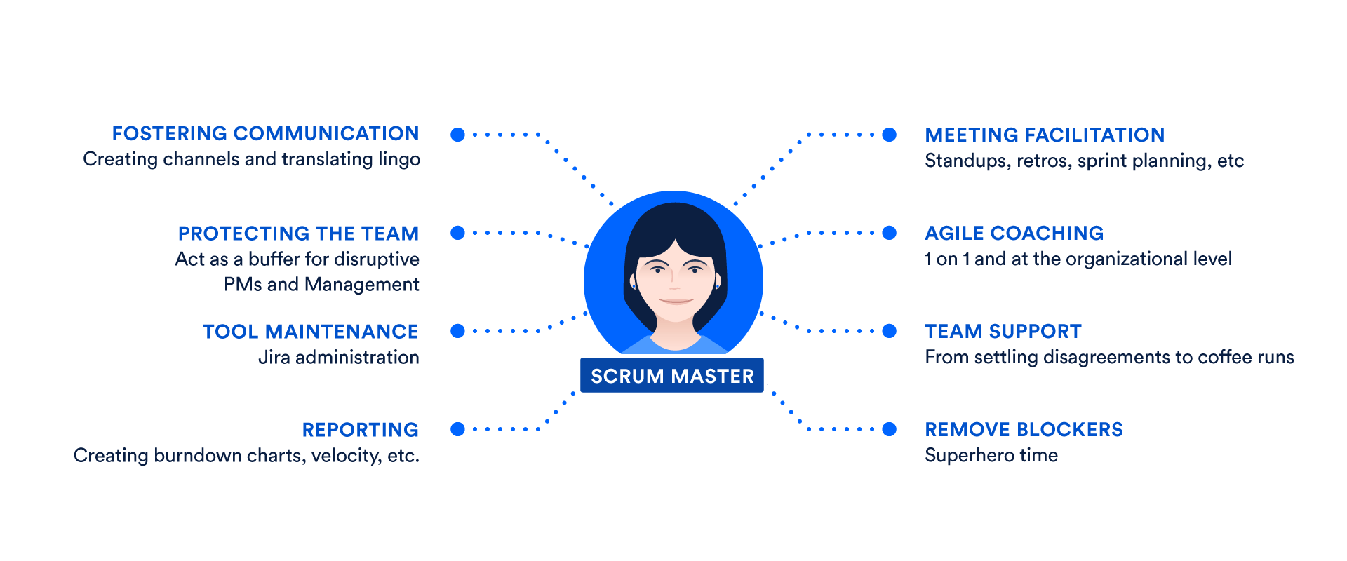 What is a Scrum Master? | Atlassian