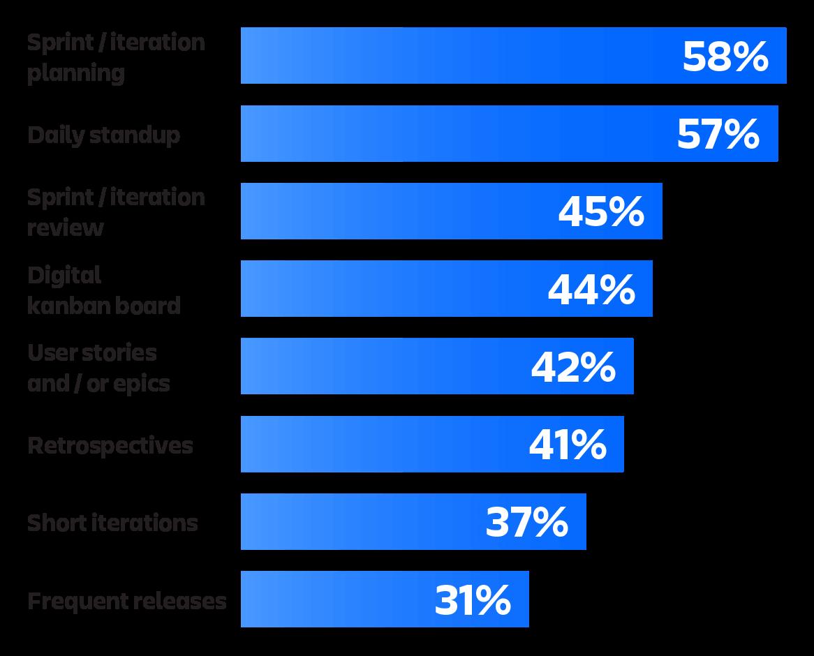 State of Agile Marketing report statistics