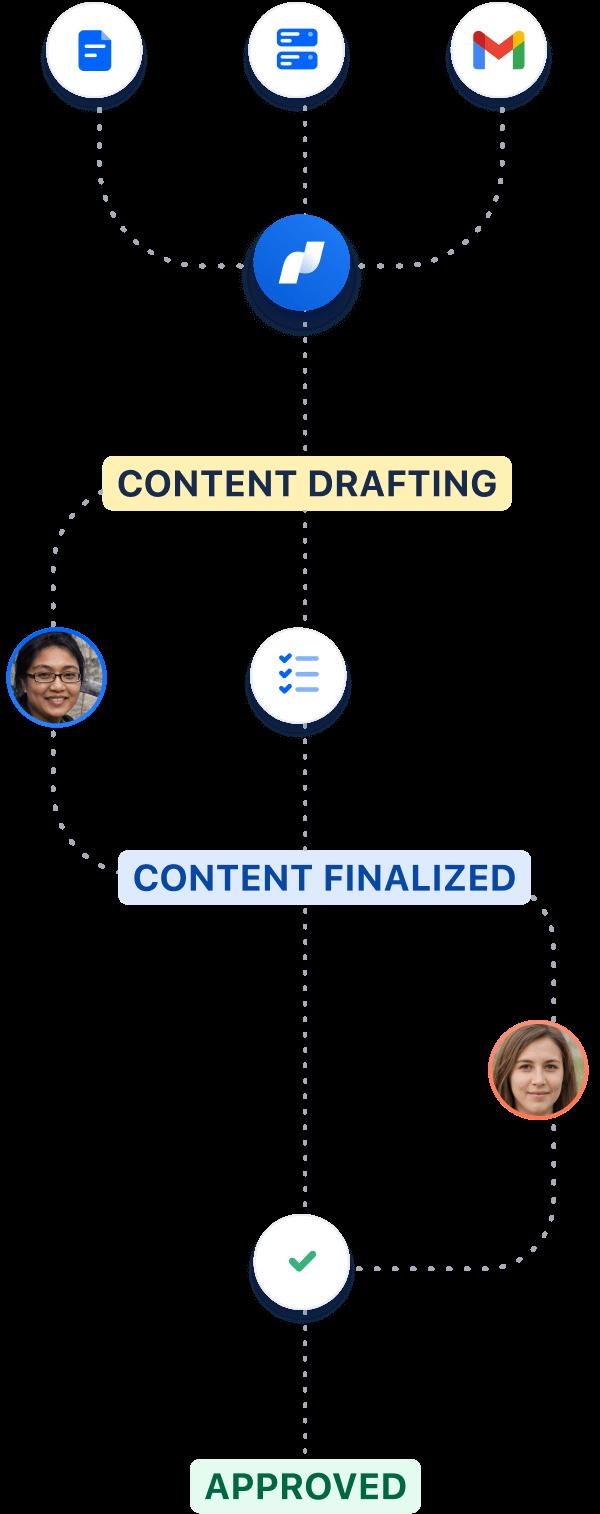 Capture d'écran du processus de campagne marketing