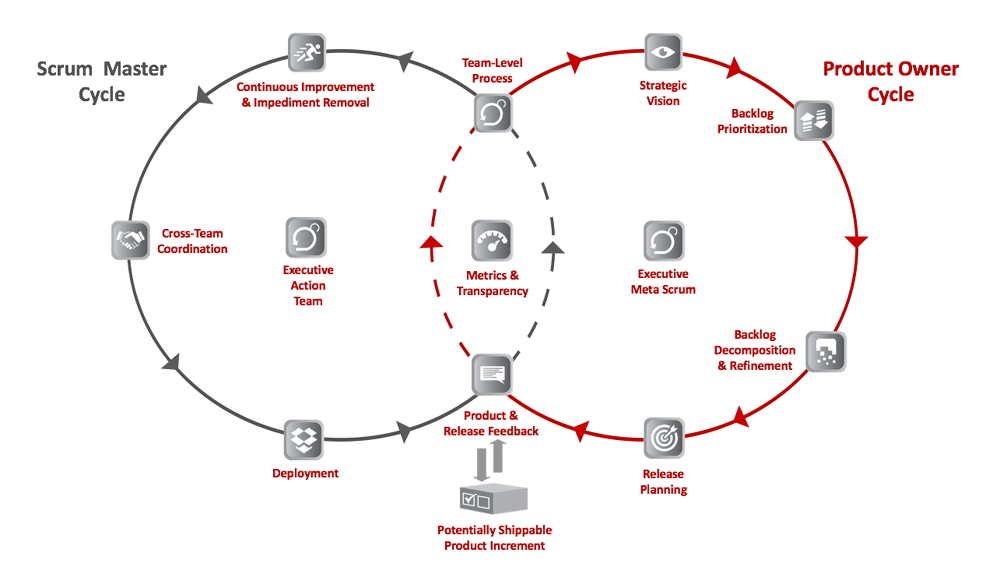 Diagrama de Venn do ciclo do mestre de scrum e ciclo do proprietário do produto