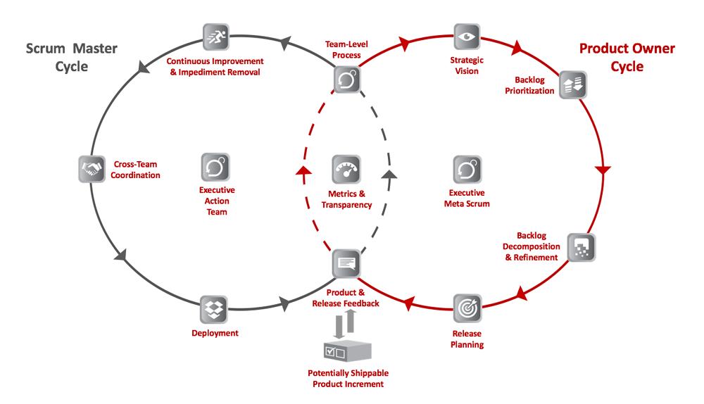 Diagrama de Venn del ciclo del experto en scrum y del ciclo del propietario del producto