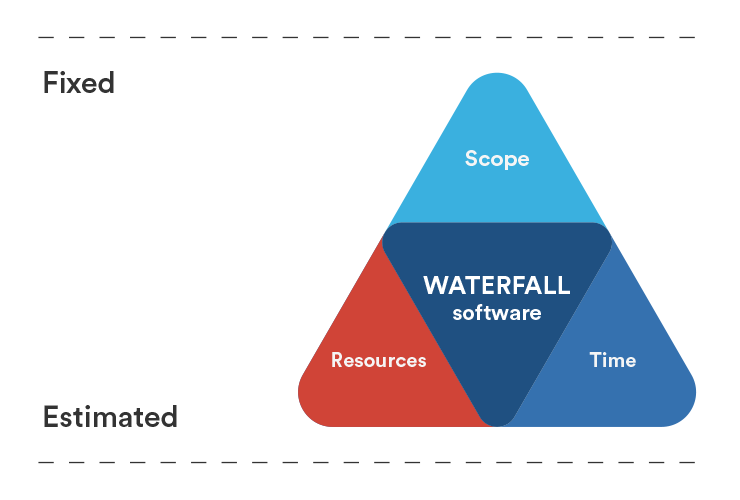 Waterfall Iron Triangle | Atlassian agile coach