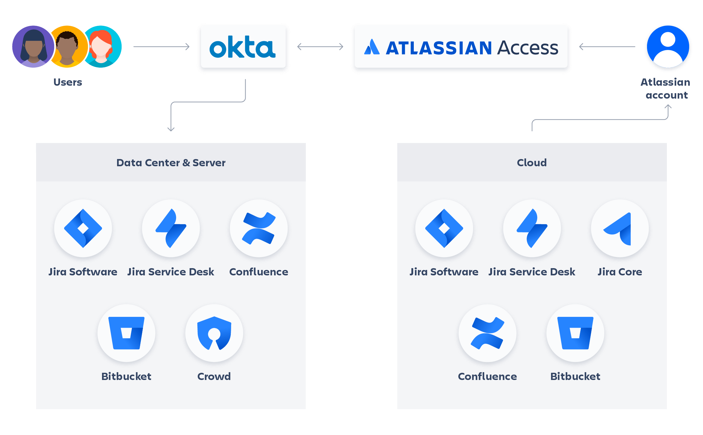 Diagrama Atlassian + Okta
