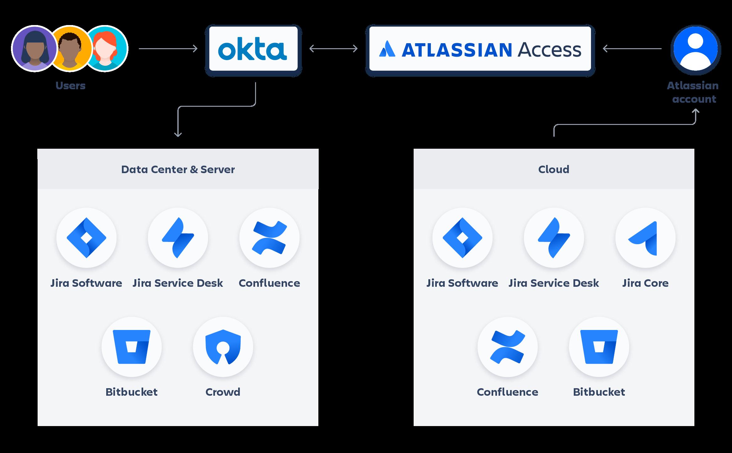 Atlassian + Okta-Diagramm