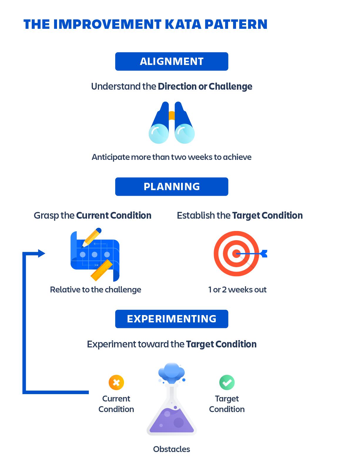 Diagrama do padrão do Kata de melhoria