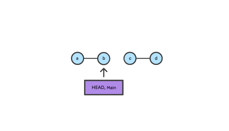 2 sets of 2 nodes, with head,main pointing at the 2nd of the 1st set