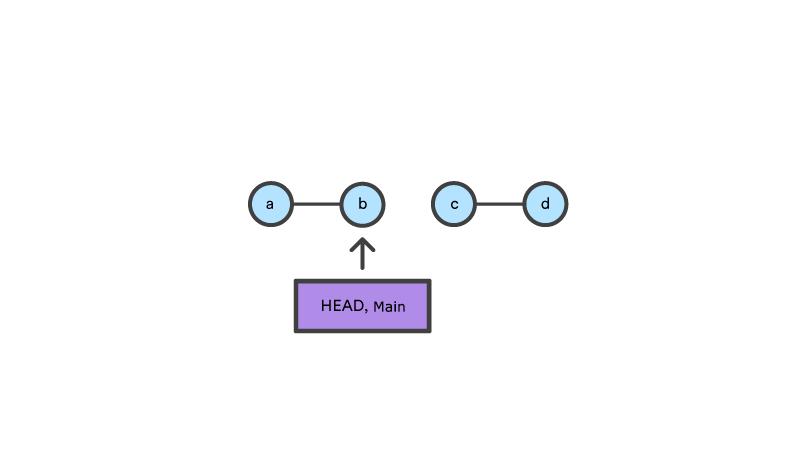 """2 Gruppen mit je 2 Knoten, """"HEAD Main"""" zeigt auf den zweiten Knoten der erste Gruppe"""