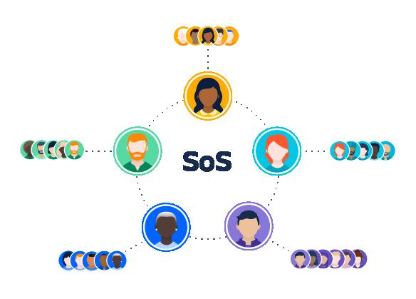 Diagrama que muestra la estructura de los equipos de scrum de scrums, en el que los delegados se sitúan en el medio y los equipos de entrega rodean la parte exterior.