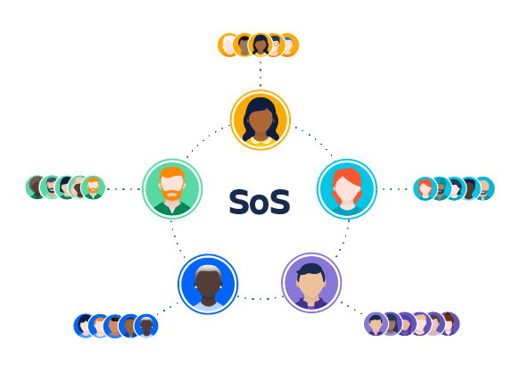A diagram showing the structure of scrum of scrum teams with delegates in the middle and delivery teams around the outside.