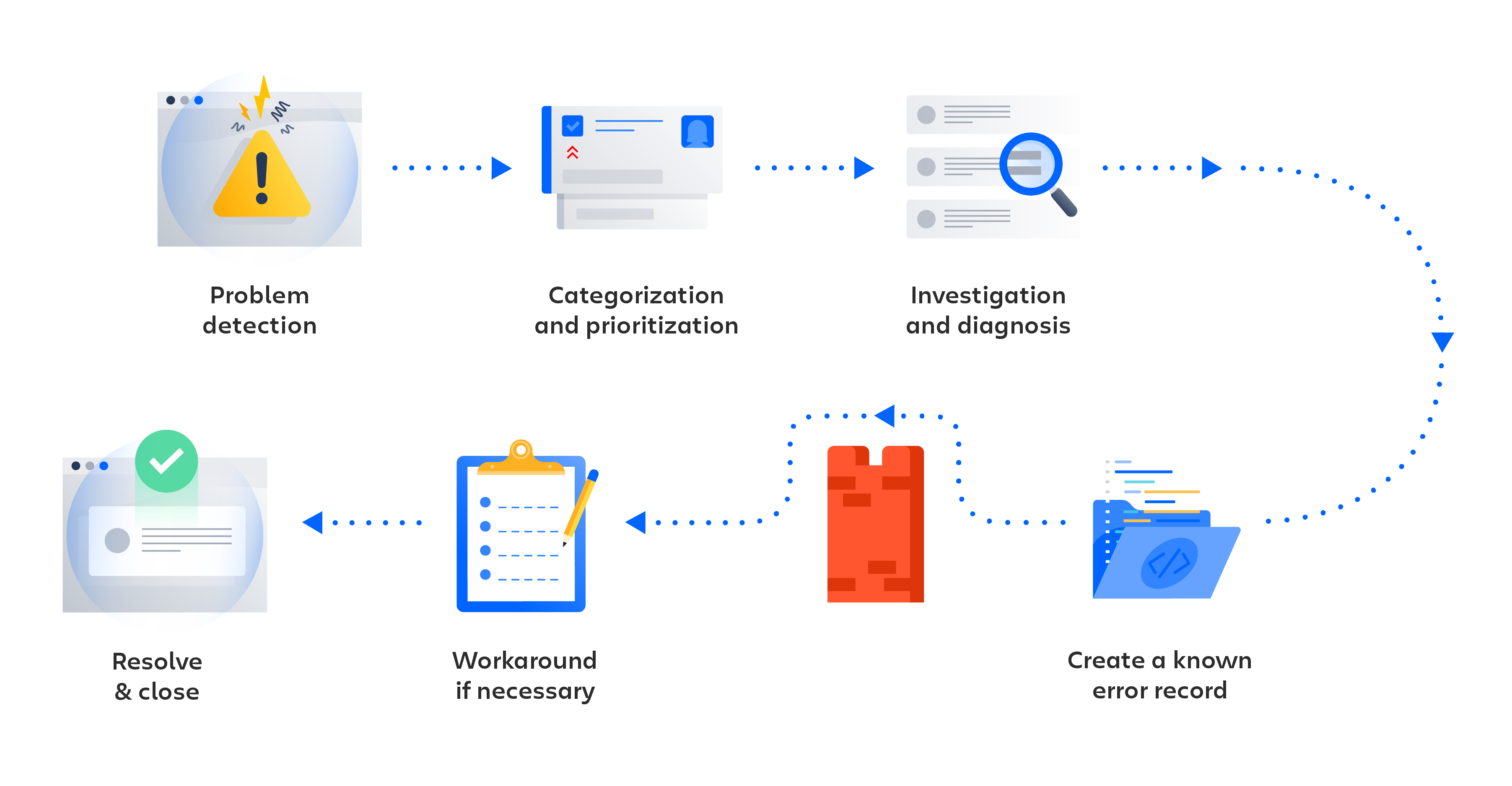 Problem Management Process Diagram