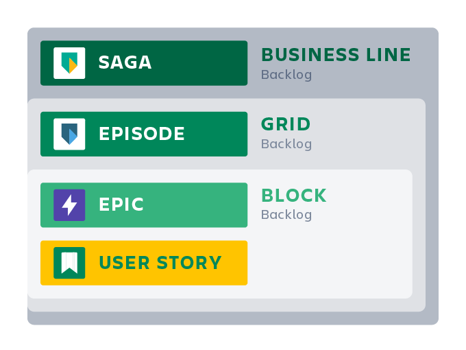 Visualization of blocks, grids, and business lines