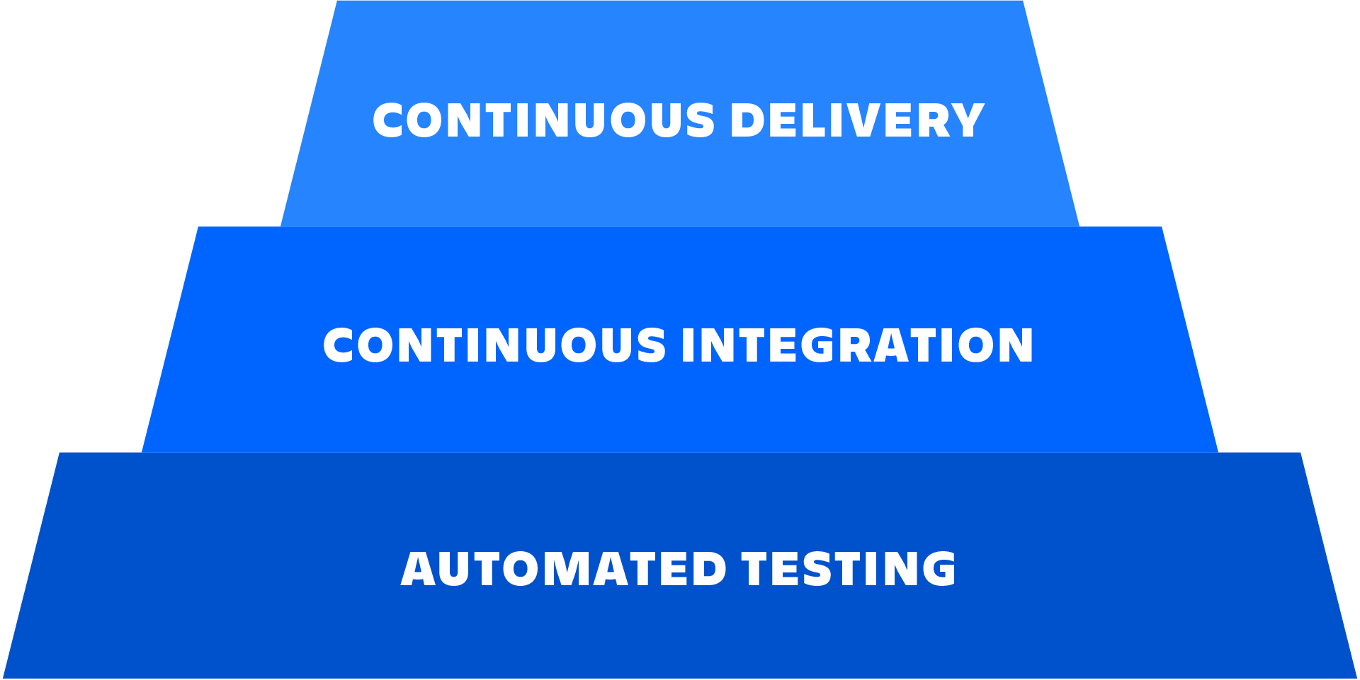Схема взаимосвязей между автоматическим тестированием, непрерывной интеграцией и непрерывной поставкой.